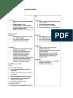 SAQ Pharmacology CVS