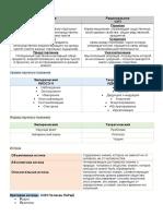 Основные формы познания.docx