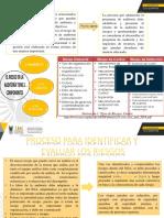 IDENTIFICACIÓN DE RIESGOS Y OPORTUNIDADES(1)