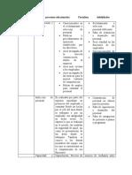Elementos   procesos relacionadosFortaleza debilidades (2) diana martinez