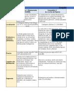 Analisis de la competencia Plan de negocios