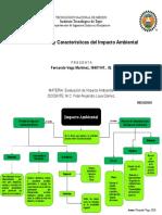 Mapa Conceptual de Modalidades y Características del Impacto Ambiental
