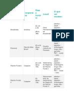 Tabela Região Administrativa