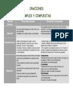 ORACIONES SIMPLES Y COMPUESTAS.docx