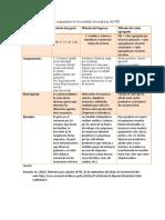 Cuadro_comparativo_de_los_metodos_de_med (1).docx