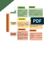 mapa conceptual de las psicologias