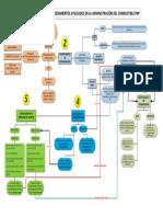flujograma de procesos divcom