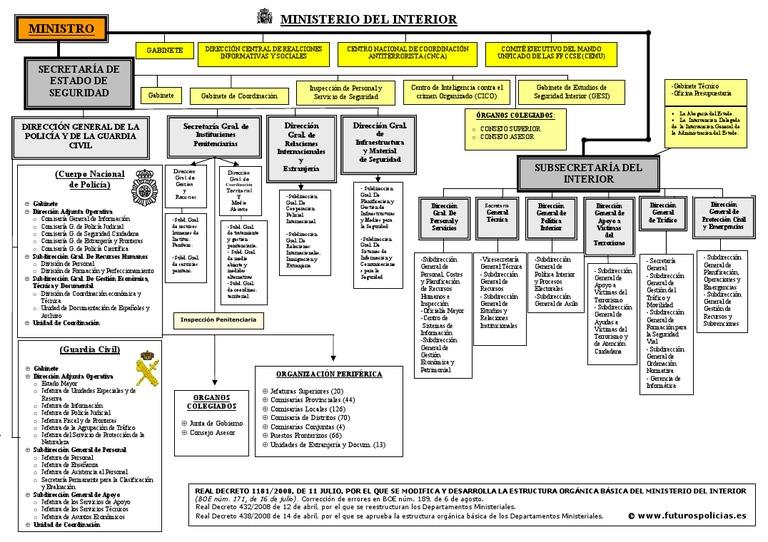 Esquema ministerio del interior 2 for Turnos ministerio del interior legalizaciones