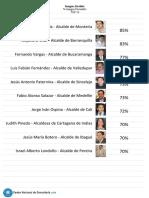 CM& Alcaldes y Gobernadores
