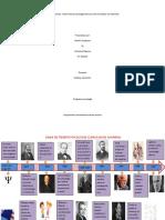 Línea de tiempo  historia de la psicología clínica a nivel mundial y en Colombia