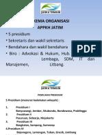 Skema Organisasi APPKH Jawa Timur