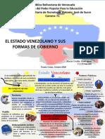Mapa mental el Estado y sus formas de Gobierno.pptx