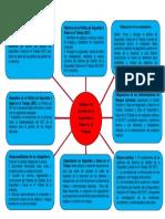 Mapa mental_ Marlon Gamboa