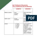 1.5 ACTIVIDAD 1 - EVIDENCIA 2 DOCUMENTO CONCEPTUALIZACIÓN Y CLASIFICACIÓN DE LOS ALIMENTOS.docx