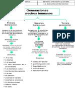 Generaciones derechos humanos Lechuga Rodriguez Veronica 4-A.pptx