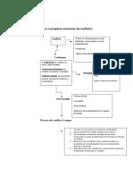 Mapa conceptual soluciones de conflictos