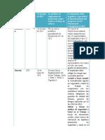 normograma legislacion laboral