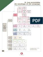 classement_procedes.pdf