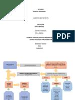 ACTIVIDAD MAPA CONCEPTUAL REVOLUCION DEL SERVICIO