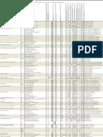 FT master finance list europe