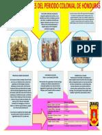 HECHOS RELEVANTES DEL PERIODO COLONIAL DE HONDURAS