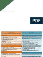 criterios de evaluación del DSM IV y DSM V