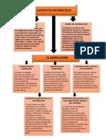 mapa conceptual de loss contratos informaticos