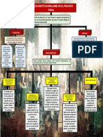 MAPA CONCEPTUAL - NEOCONSTITUCIONALISMO - JIMENA DEL ROSARIO PIZARRO MARTINEZ