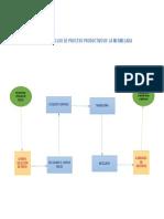 DIAGRAMA DE FLUJO PROCESO PRODUCTIVO DE LA MERMELA.docx