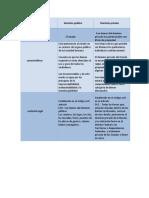 cuadro comparativo - Bienes de Dominio Público y Domino Privado, RUBENRAMMSTEIN