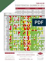 resistencia-quimica-NORYL.pdf