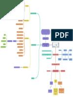 Mapa mental Estructura del SG-SST