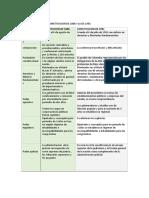 428043023-Diferencias-Entre-La-Constitucion-de-1886-y-La-de-1991.docx