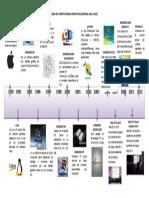 326429233-Linea-Del-Tiempo-Sistemas-Operativos.docx