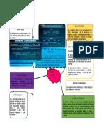 Mapa Mental Registro De Cuentas Contables Milena Colmenares