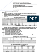 Tata Cata Perhitungan Pembagian Listrik Arum Asri II Januari 2011 -  (Montly Report)