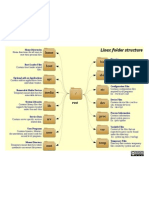 Linux Folder Structure