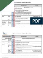 Grille exigences Hygiene et cantonnement.pdf