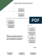 Formato organigrama