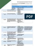 CUADRO DINAMICO, INDICES DE CALIDAD HIGIENICA Y ESTANDARES MICROBIOLOGICOS, MB 114 , 2DO PARCIAL, I PAC 2020.docx