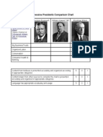 Progressive Presidents Comparison Chart