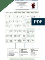 mapa de prelaciones de educacion mension quimica