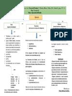 MAPA CONCEPTUAL Fines y Operacion de estado Paoli Bolio, Francisco Jose
