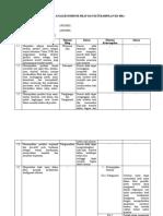 Kel 2. Tabel Hasil Analisis Dimensi Sikap dan Keterampilan KD SMA Kelas X.docx