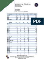 Memo 09 - Constituent Count (Second Semester, AY 2010-11)