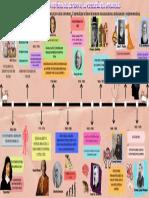 Linea de tiempo aprendizaje.pdf