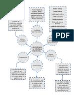mapa mental entorno de la empresa (1)