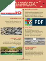 La 5 etapás de la evolución de mercadotecnia