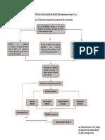 412757210-Mapa-Conceptual-de-Evaluacion-de-Proyectos.docx