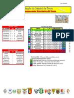 Resultados da 15ª Jornada do Campeonato Distrital da AF Évora em Futebol